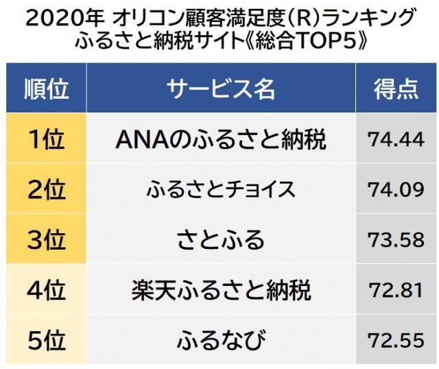 オリコン顧客満足度ランキング【ふるさと納税サイト】ベスト5 (C)oricon ME inc.の画像
