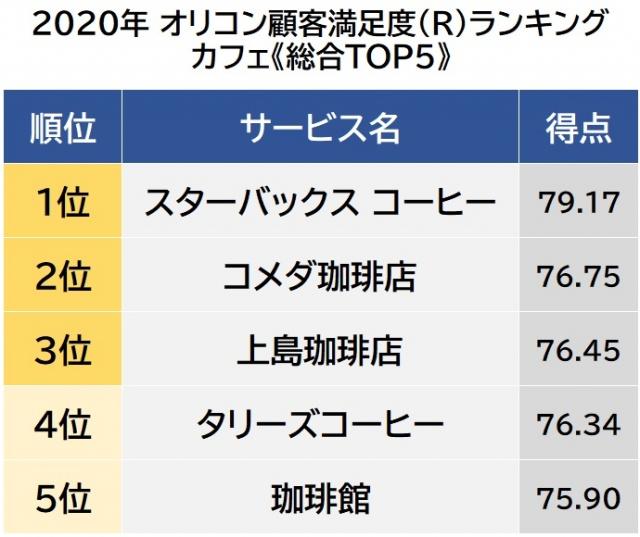 オリコン顧客満足度ランキング【カフェ】ベスト5 (C)oricon ME inc.の画像