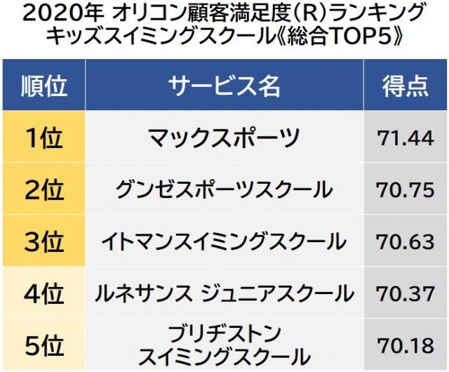 オリコン顧客満足度ランキング【キッズスイミングスクール】ベスト5(C)oricon ME inc.の画像
