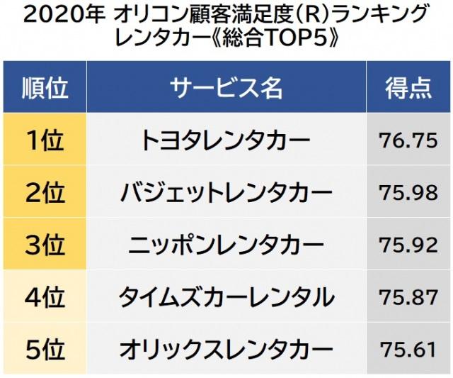 オリコン顧客満足度ランキング【レンタカー】ベスト5 (C)oricon ME inc.の画像