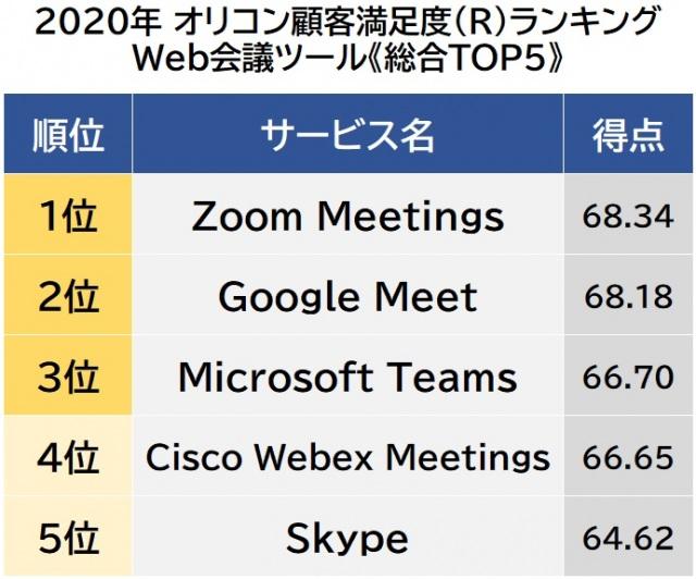 オリコン顧客満足度ランキング【Web会議ツール】ベスト5 (C)oricon ME inc.の画像