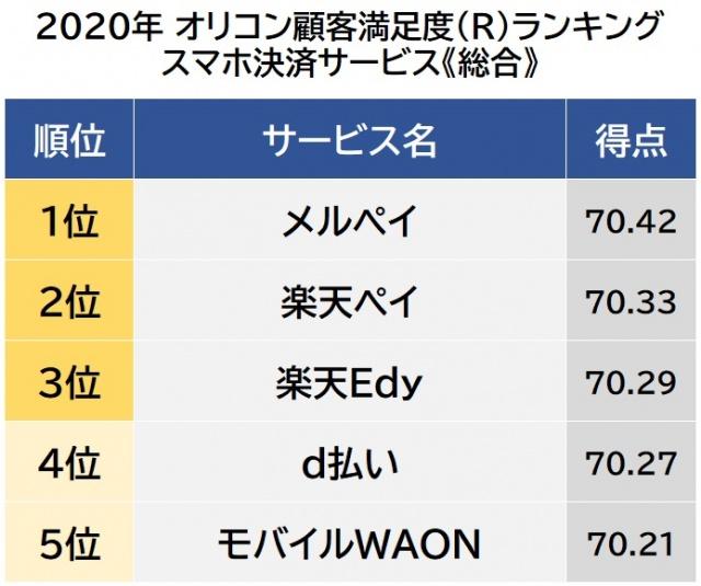 オリコン顧客満足度ランキング【スマホ決済サービス】ベスト5 (C)oricon ME inc.の画像