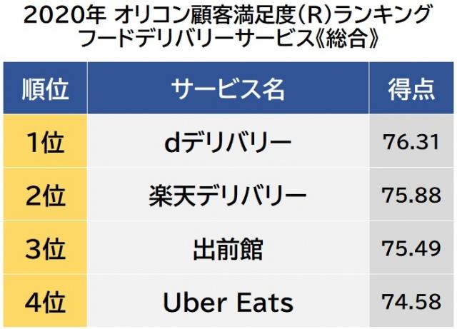 オリコン顧客満足度ランキング【フードデリバリーサービス】総合(C)oricon ME inc.の画像