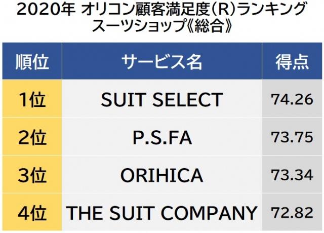 オリコン顧客満足度ランキング【スーツショップ】総合(C)oricon ME inc.の画像