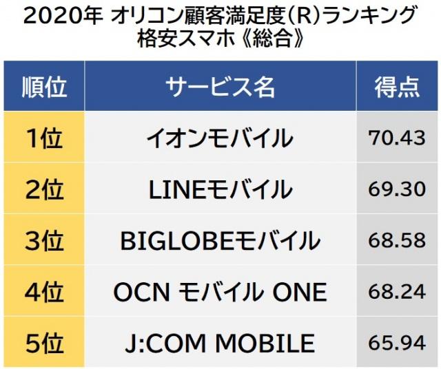 オリコン顧客満足度ランキング【格安スマホ】総合(C)oricon ME inc.の画像