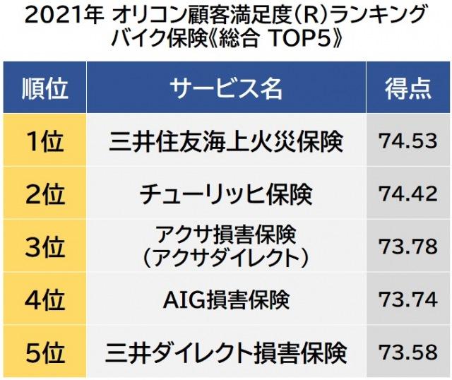 オリコン顧客満足度ランキング【バイク保険】ベスト5 (C)oricon ME inc.の画像