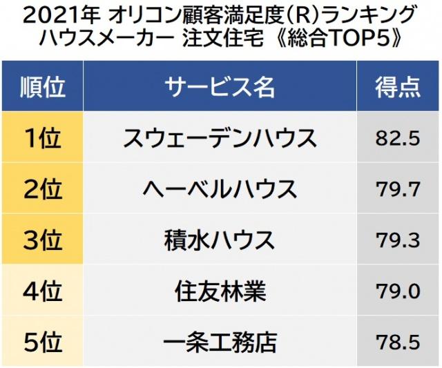 オリコン顧客満足度ランキング【ハウスメーカー 注文住宅】ベスト5 (C)oricon ME inc.の画像