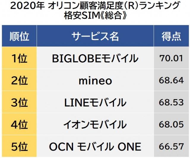 オリコン顧客満足度ランキング【格安SIM】総合(C)oricon ME inc.の画像