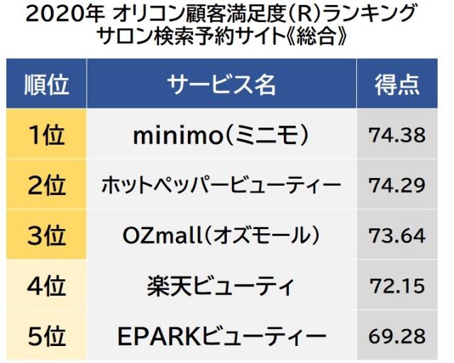 オリコン顧客満足度ランキング【サロン検索予約サイト】総合 (C)oricon ME inc.の画像