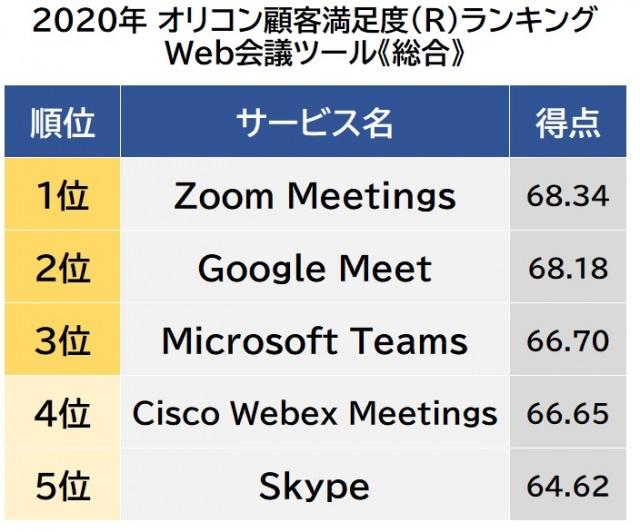 オリコン顧客満足度ランキング【Web会議ツール】総合(C)oricon ME inc.の画像