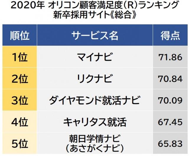 オリコン顧客満足度ランキング【新卒採用サイト】総合 (C)oricon ME inc.の画像