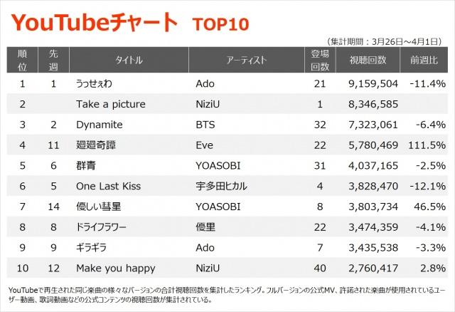 【YouTubeチャート TOP10】(3/26~4/1)の画像