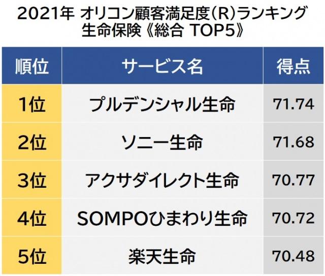 オリコン顧客満足度ランキング【生命保険】ベスト5 (C)oricon ME inc.の画像