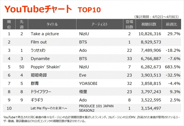【YouTubeチャート TOP10】(4/2~4/8)の画像
