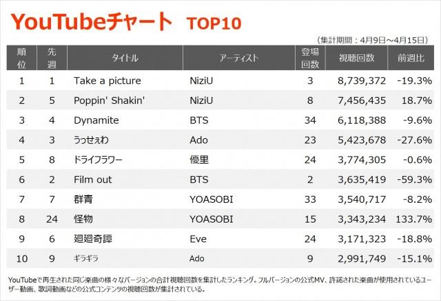【YouTubeチャート TOP10】(4/9~4/15)の画像