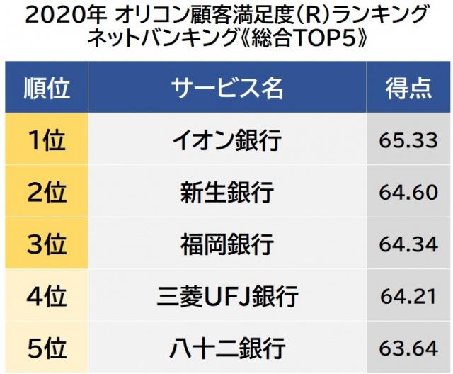 オリコン顧客満足度ランキング【ネットバンキング】ベスト5 (C)oricon ME inc.の画像