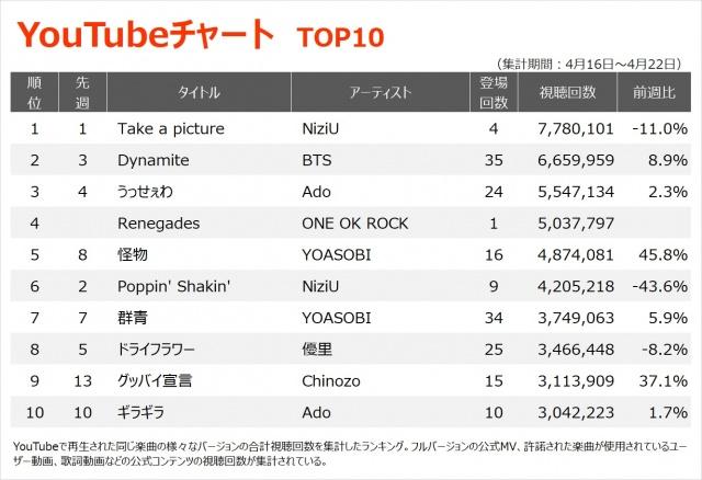 【YouTubeチャート TOP10】(4/16~4/22)の画像
