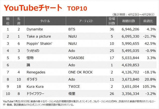 【YouTubeチャート TOP10】(4/23~4/30)の画像