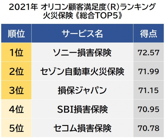 オリコン顧客満足度ランキング【火災保険】ベスト5 (C)oricon ME inc.の画像