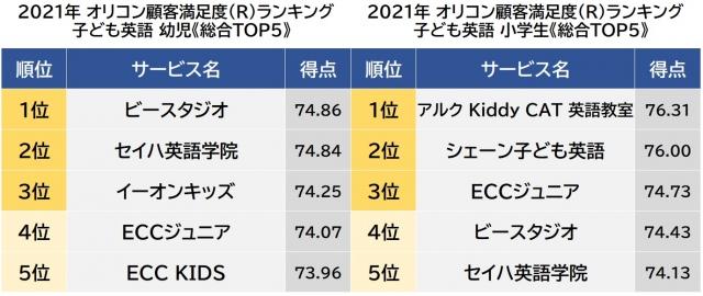 オリコン顧客満足度ランキング【子ども英語(幼児/小学生)】総合TOP5(C)oricon ME inc.の画像