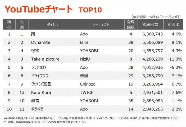 【YouTubeチャート TOP10】(5/14~5/20)の画像
