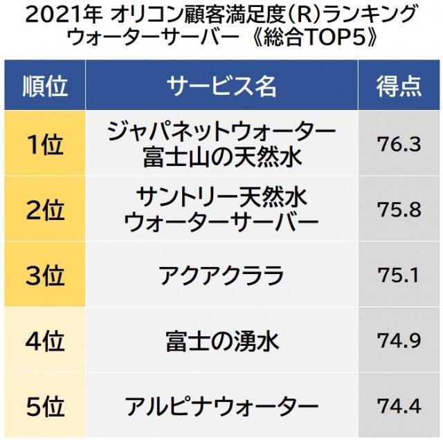 オリコン顧客満足度ランキング【ウォーターサーバー】ベスト5 (C)oricon ME inc.の画像