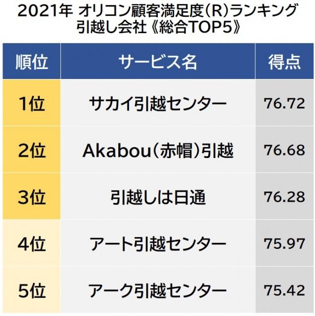 オリコン顧客満足度ランキング【引越し会社】ベスト5 (C)oricon ME inc.の画像