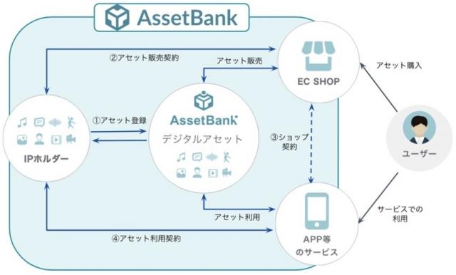 デジタルコンテンツの著作権等の情報を一元管理する次世代型著作権流通システム「AssetBank(アセットバンク)」の画像