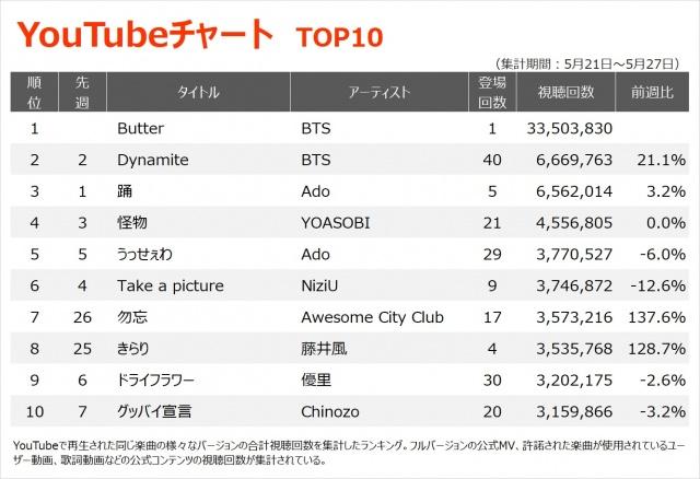 【YouTubeチャート TOP10】(5/21~5/27)の画像
