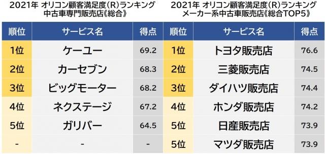 オリコン顧客満足度ランキング【中古車販売店】ベスト5 (C)oricon ME inc.の画像