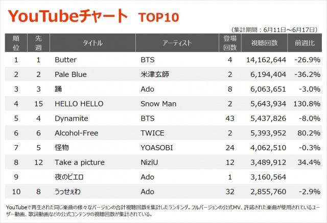 【YouTubeチャート TOP1~10】(6/11~6/17)の画像