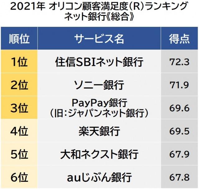 オリコン顧客満足度ランキング【ネット銀行】総合 (C)oricon ME inc.の画像