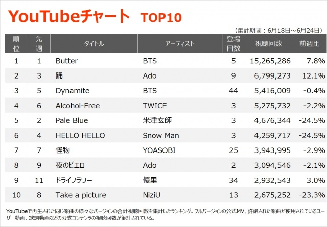 【YouTubeチャート TOP1~10】(6/18~6/24)の画像