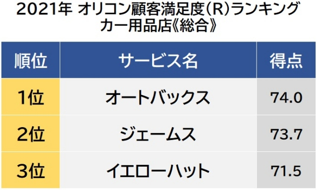 オリコン顧客満足度ランキング【カー用品店】総合(C)oricon ME inc.の画像