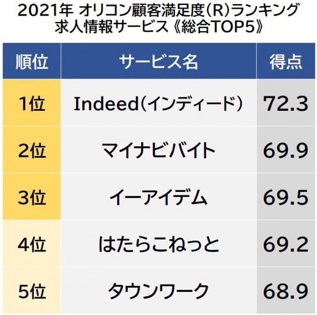 オリコン顧客満足度ランキング【求人情報サービス】総合TOP5 (C)oricon ME inc.の画像
