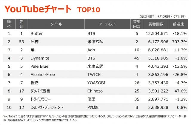 【YouTubeチャート TOPP1~10】(6/25~7/1)の画像
