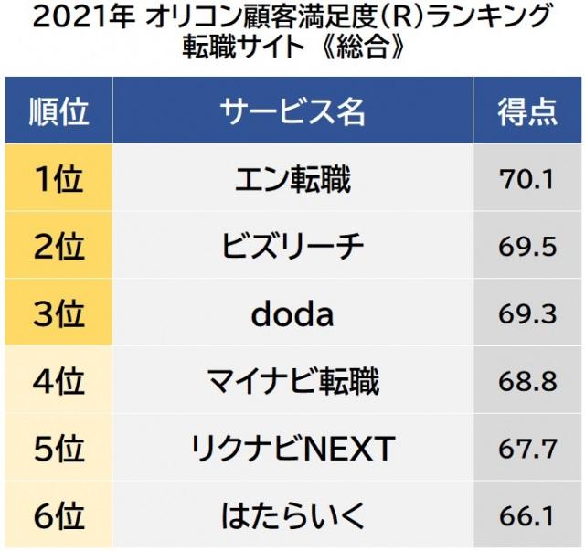 オリコン顧客満足度ランキング【転職サイト】総合 (C)oricon ME inc.の画像