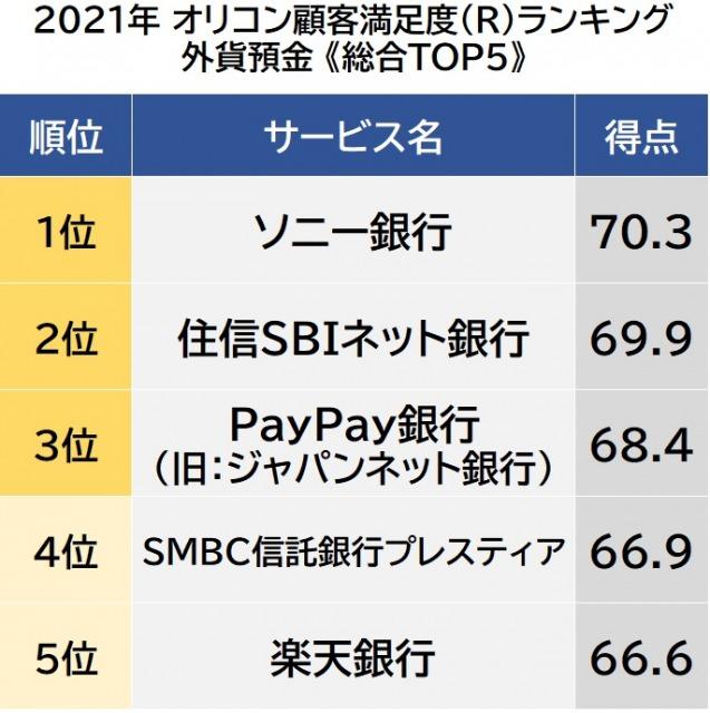 オリコン顧客満足度ランキング【外貨預金】総合TOP5 (C)oricon ME inc.の画像