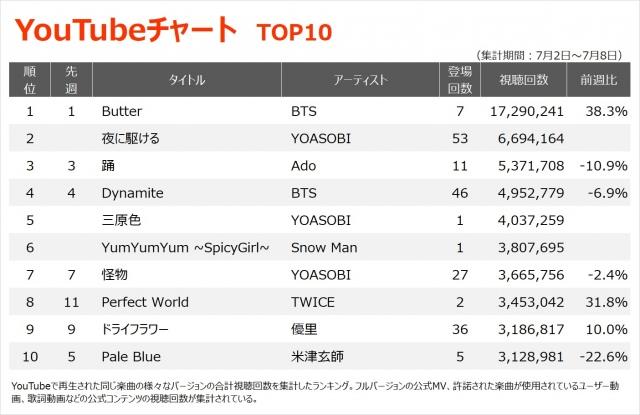 【YouTubeチャート TOP1~10】(7/2~7/8)の画像