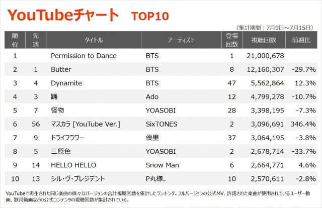 【YouTubeチャート TOP10】(7/9~7/15)の画像