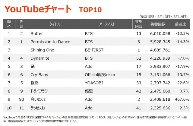 【YouTubeチャート TOP10】(8/13~8/19)の画像