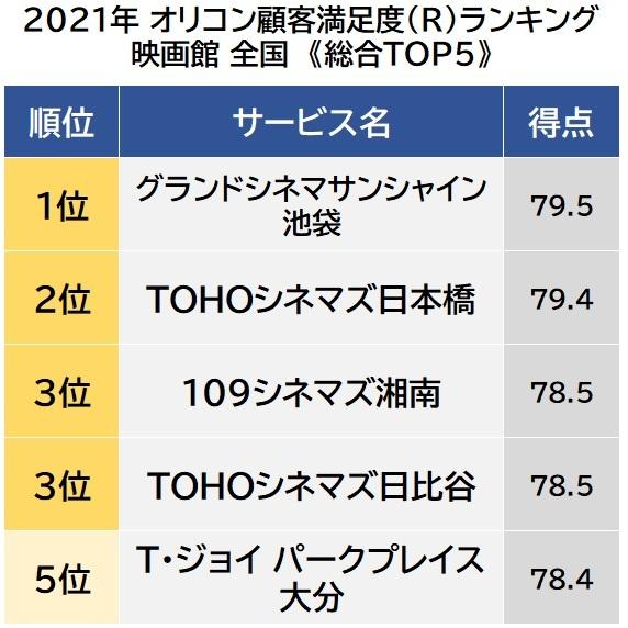 オリコン顧客満足度ランキング【映画館 全国】ベスト5 (C)oricon ME inc.の画像