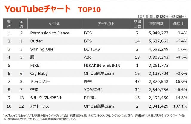 【YouTubeチャート TOP10】(8/20~8/26)の画像