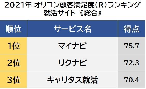 オリコン顧客満足度ランキング【就活サイト】総合 (C)oricon ME inc.の画像