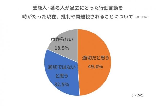 著名人の不祥事での批判や問題視、回答者の約半数(49%)が「適切だと思う」と回答の画像