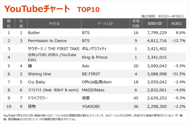 【YouTubeチャート TOP10】(9/3~9/9)の画像