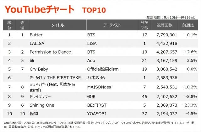 【YouTubeチャート TOP10】(9/10~/16)の画像