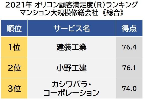 オリコン顧客満足度ランキング【マンション大規模修繕会社】総合(C)oricon ME inc.の画像