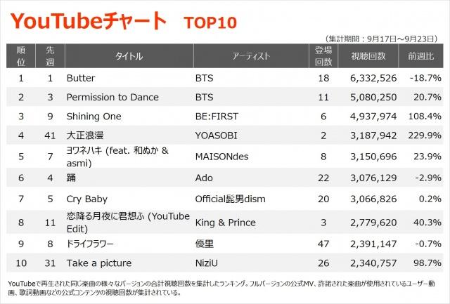 【YouTubeチャート TOP10】(9/17~9/23)の画像