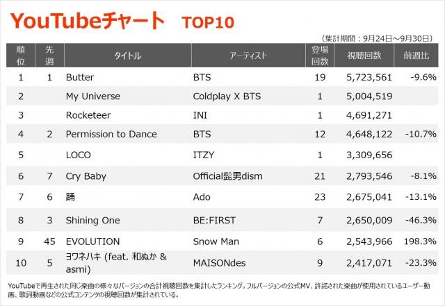 【YouTubeチャート TOP10】(9/24~9/30)の画像